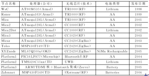 典型无线传感器网络节点